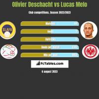 Olivier Deschacht vs Lucas Melo h2h player stats