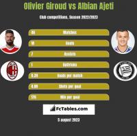 Olivier Giroud vs Albian Ajeti h2h player stats