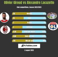 Olivier Giroud vs Alexandre Lacazette h2h player stats