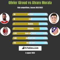 Olivier Giroud vs Alvaro Morata h2h player stats