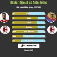 Olivier Giroud vs Ante Rebic h2h player stats