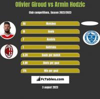 Olivier Giroud vs Armin Hodzic h2h player stats