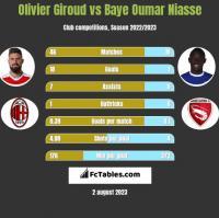 Olivier Giroud vs Baye Oumar Niasse h2h player stats