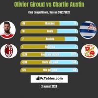 Olivier Giroud vs Charlie Austin h2h player stats