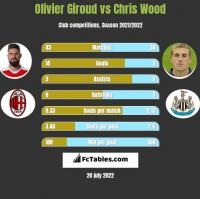 Olivier Giroud vs Chris Wood h2h player stats