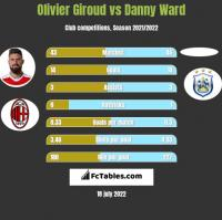 Olivier Giroud vs Danny Ward h2h player stats