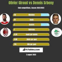 Olivier Giroud vs Dennis Srbeny h2h player stats