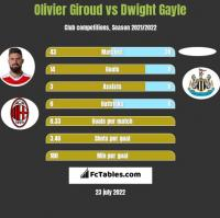 Olivier Giroud vs Dwight Gayle h2h player stats