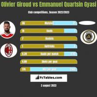 Olivier Giroud vs Emmanuel Quartsin Gyasi h2h player stats