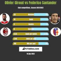 Olivier Giroud vs Federico Santander h2h player stats