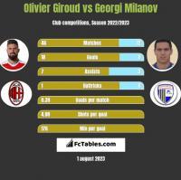 Olivier Giroud vs Georgi Milanov h2h player stats