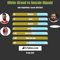 Olivier Giroud vs Gonzalo Higuain h2h player stats