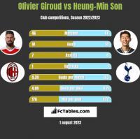 Olivier Giroud vs Heung-Min Son h2h player stats