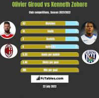 Olivier Giroud vs Kenneth Zohore h2h player stats