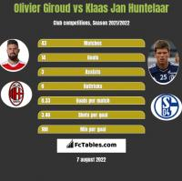 Olivier Giroud vs Klaas Jan Huntelaar h2h player stats