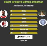 Olivier Giroud vs Marcus Antonsson h2h player stats