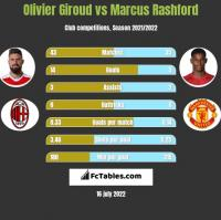 Olivier Giroud vs Marcus Rashford h2h player stats