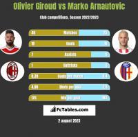 Olivier Giroud vs Marko Arnautovic h2h player stats