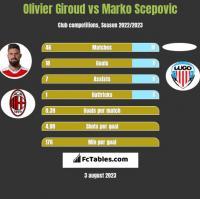 Olivier Giroud vs Marko Scepovic h2h player stats