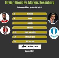 Olivier Giroud vs Markus Rosenberg h2h player stats