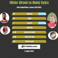 Olivier Giroud vs Matej Vydra h2h player stats