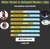 Olivier Giroud vs Nathanial Mendez-Laing h2h player stats
