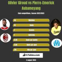 Olivier Giroud vs Pierre-Emerick Aubameyang h2h player stats