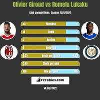 Olivier Giroud vs Romelu Lukaku h2h player stats
