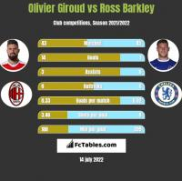 Olivier Giroud vs Ross Barkley h2h player stats