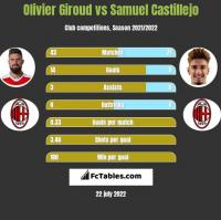 Olivier Giroud vs Samuel Castillejo h2h player stats