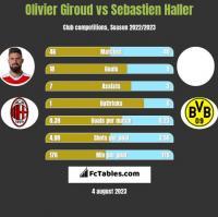 Olivier Giroud vs Sebastien Haller h2h player stats