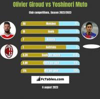Olivier Giroud vs Yoshinori Muto h2h player stats