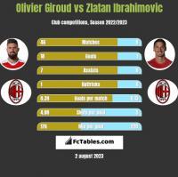 Olivier Giroud vs Zlatan Ibrahimovic h2h player stats