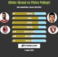 Olivier Giroud vs Pietro Pellegri h2h player stats