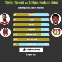 Olivier Giroud vs Callum Hudson-Odoi h2h player stats