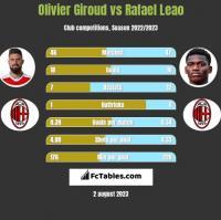 Olivier Giroud vs Rafael Leao h2h player stats