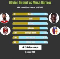 Olivier Giroud vs Musa Barrow h2h player stats