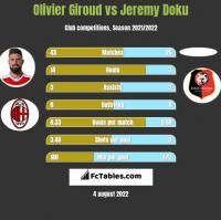 Olivier Giroud vs Jeremy Doku h2h player stats