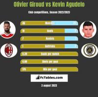 Olivier Giroud vs Kevin Agudelo h2h player stats