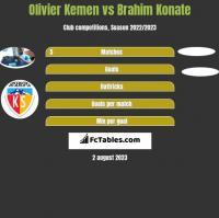 Olivier Kemen vs Brahim Konate h2h player stats
