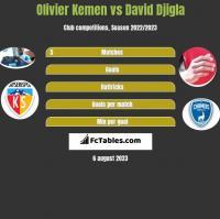 Olivier Kemen vs David Djigla h2h player stats