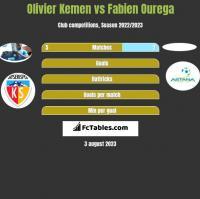 Olivier Kemen vs Fabien Ourega h2h player stats