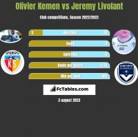 Olivier Kemen vs Jeremy Livolant h2h player stats