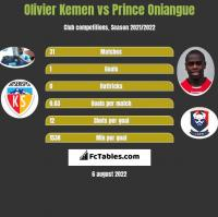 Olivier Kemen vs Prince Oniangue h2h player stats