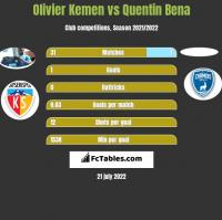 Olivier Kemen vs Quentin Bena h2h player stats