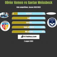 Olivier Kemen vs Gaetan Weissbeck h2h player stats