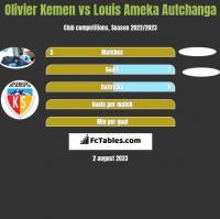 Olivier Kemen vs Louis Ameka Autchanga h2h player stats