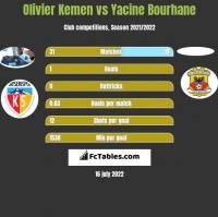 Olivier Kemen vs Yacine Bourhane h2h player stats