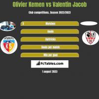 Olivier Kemen vs Valentin Jacob h2h player stats