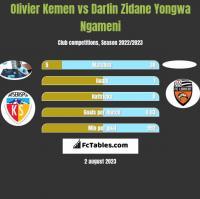 Olivier Kemen vs Darlin Zidane Yongwa Ngameni h2h player stats